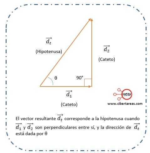 Suma de vectores por medio del método del teorema de Pitágoras – Física 1 0