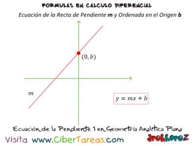 Ecuación de la recta en geometría analítica plana – Cálculo Diferencial 0