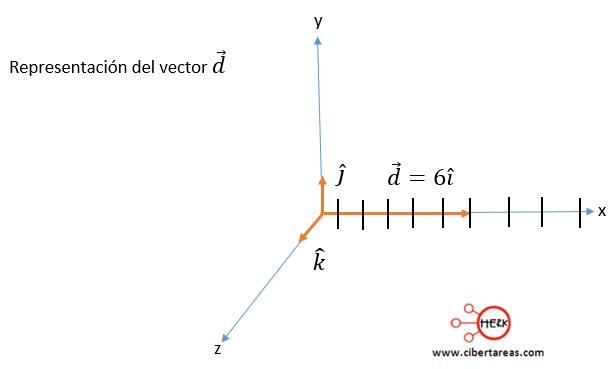 Vector unitario o versor – Física 1 11