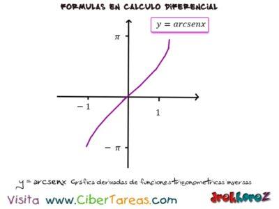 Derivadas de las funciones trigonométricas inversas – Cálculo Diferencial 1