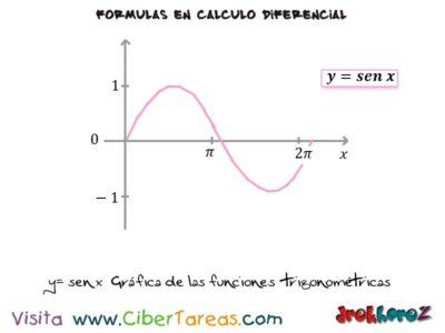 Gráficas de las Funciones Trigonométricas – Cálculo Diferencial 0