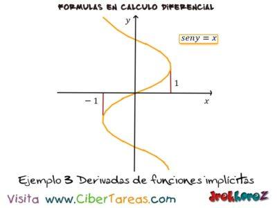 Ejemplos de las Derivadas de Funciones Implícitas – Cálculo Diferencial 4
