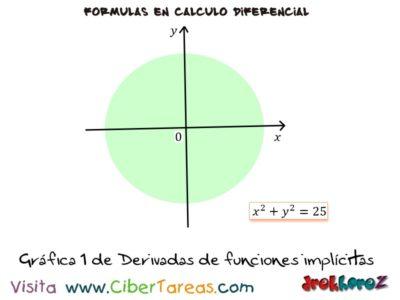 Ejemplos de las Derivadas de Funciones Implícitas – Cálculo Diferencial 0