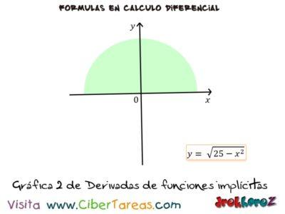 Ejemplos de las Derivadas de Funciones Implícitas – Cálculo Diferencial 1
