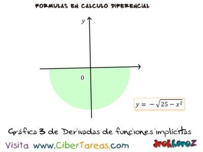 Ejemplos de las Derivadas de Funciones Implícitas – Cálculo Diferencial 2