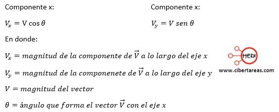 Suma de vectores por el método de las componentes – Física 1 2