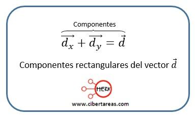 Componentes de un vector – Física 1 0