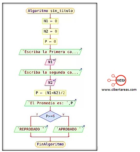 Pasos para elaborar un diagrama de flujo en PSeInt – Programación 1