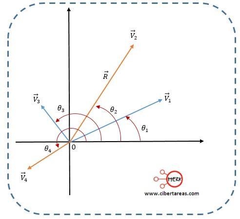 Suma de vectores por el método de las componentes – Física 1 8