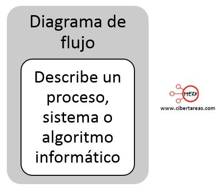 Pasos para elaborar un diagrama de flujo en PSeInt – Programación 0