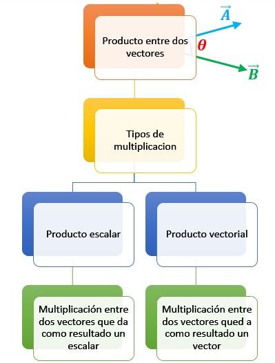 Producto entre dos vectores – Fisica 1 0