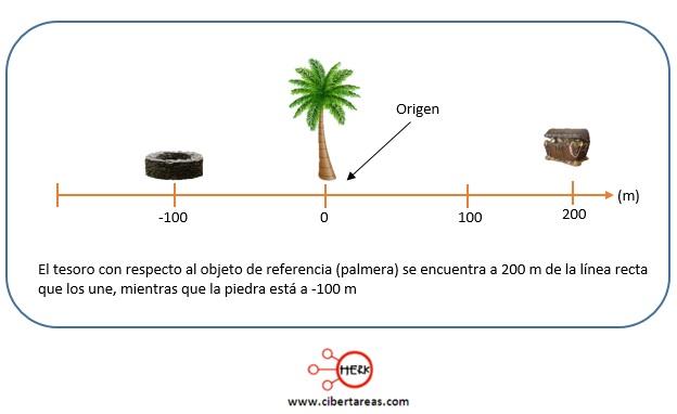Posición de un objeto – Fisica 1 0