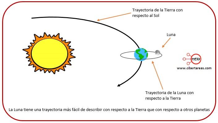 Partícula – Física 1 2