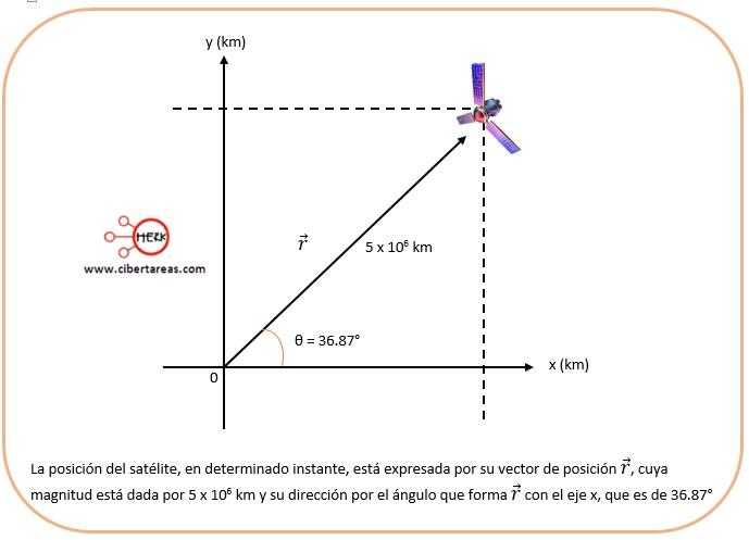 Vector de posición – Física 1 3