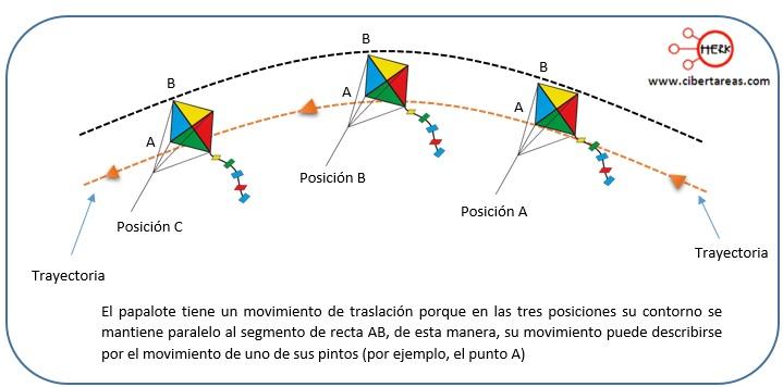 Partícula – Física 1 3