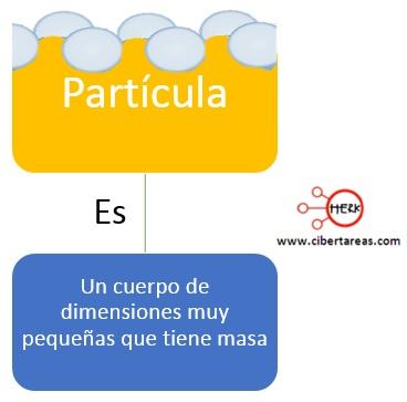 Partícula – Física 1 0