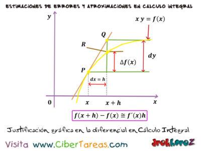 Definición de la Diferencial – Cálculo Integral 1