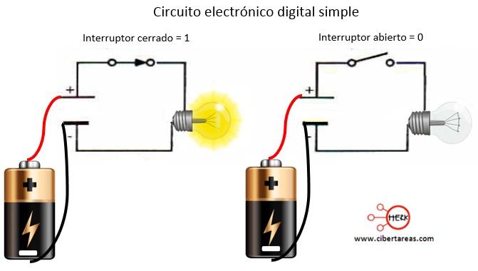 Qué es la electrónica digital – Electrónica digital 0