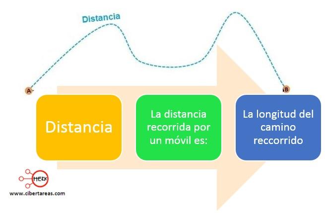 Distancia y desplazamiento – Física 1 0