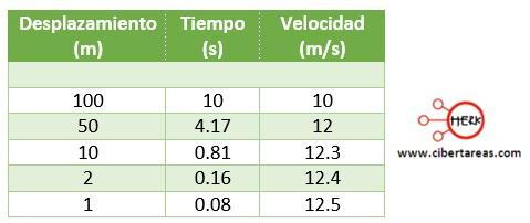 Velocidad instantánea – Física 1 2