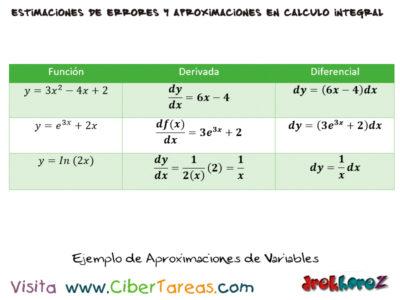 Aproximaciones de Variables – Cálculo Integral 0