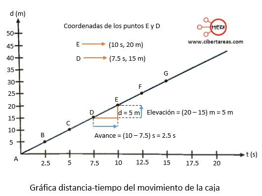 Cómo se describe el movimiento rectilíneo uniforme – Física 1 2