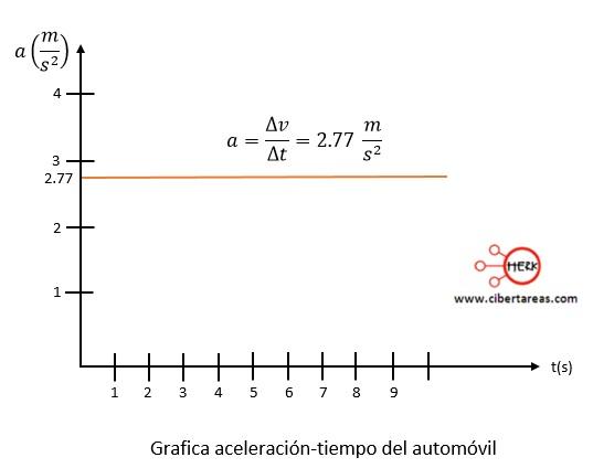 Movimiento rectilíneo con aceleración constante – Física 1 2