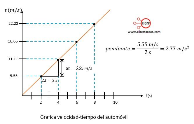 Movimiento rectilíneo con aceleración constante – Física 1 3