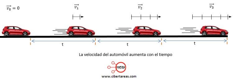 Movimiento rectilíneo con aceleración constante – Física 1 0