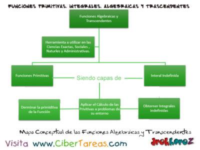 Mapa Conceptual de funciones primitivas integras, algebraicas y trascendentes – Cálculo Integral 0