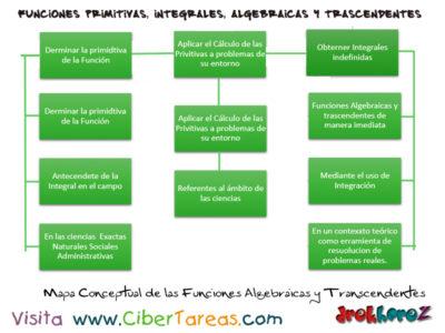 Mapa Conceptual de funciones primitivas integras, algebraicas y trascendentes – Cálculo Integral 1