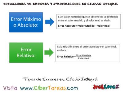 Estimaciones de Errores en aproximaciones de variables – Cálculo Integral 0