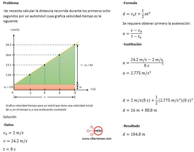 Distancia recorrida por un cuerpo en función de sus velocidades – Física 1 3