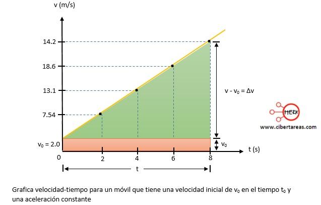Movimiento rectilíneo con aceleración constante, ejemplo – Física 1 7