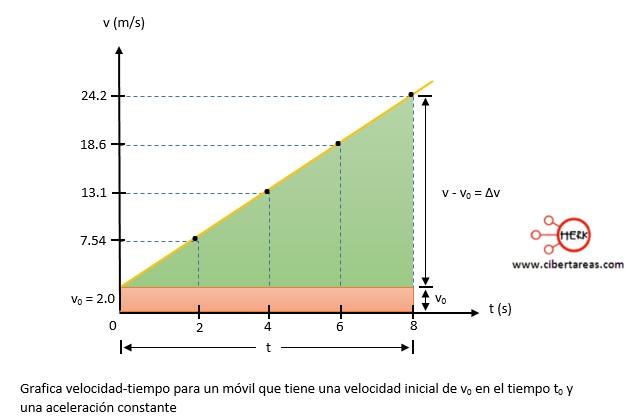 Movimiento rectilíneo con aceleración constante, ejemplo – Física 1 0