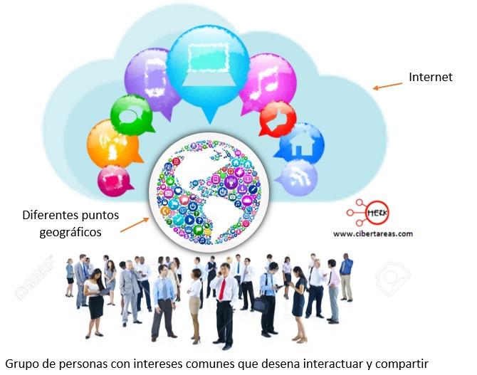 ¿Qué es una Comunidad Virtual? – Comunidades virtuales 0