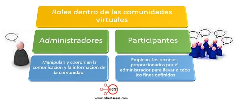 ¿Qué es una Comunidad Virtual? – Comunidades virtuales 1