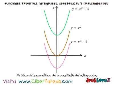 La Integral Indefinida – Cálculo Integral 0