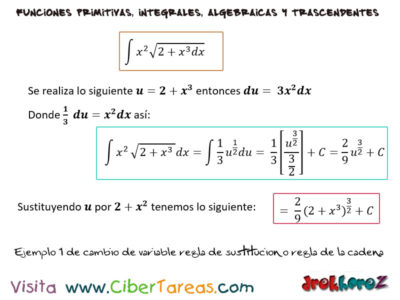 Cambio de Variable, regla de sustitución o regla de la cadena y Ejemplos – Cálculo Integral 1