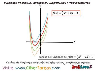 Constante de Integración y las condiciones iniciales ejemplos – Cálculo Integral 1