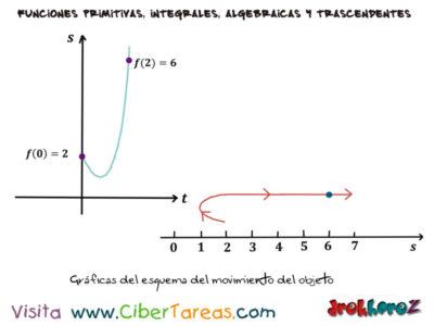 Ejemplos de Aplicaciones de la Constante de Integración y condiciones – Cálculo Integral. 1