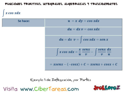 Integración por Partes – Cálculo Integral 1