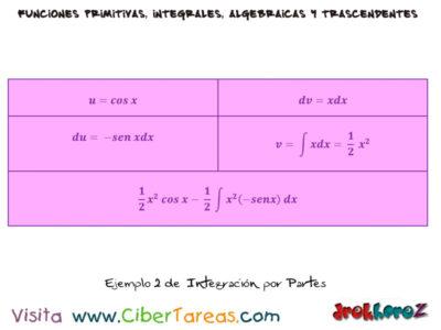 Integración por Partes – Cálculo Integral 2