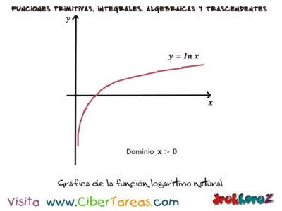 Integral de la Función Logaritmo Natural y Ejemplos – Cálculo Integral 1