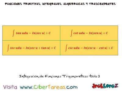 Integración de Funciones Trigonométricas con Ejemplos – Cálculo Integral 1