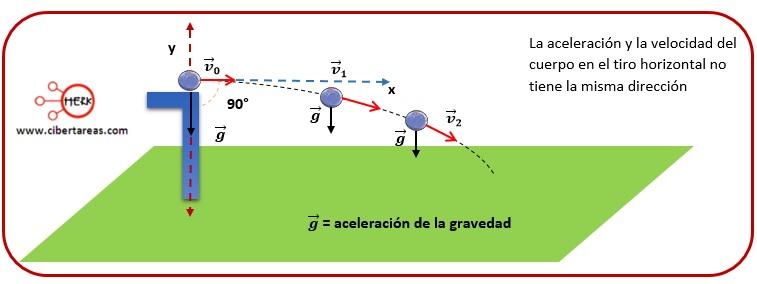 Tiro horizontal – Física 1 2