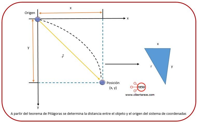 Tiro horizontal – Física 1 7