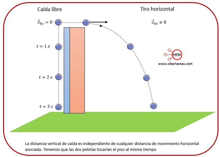 Tiro horizontal – Física 1 18