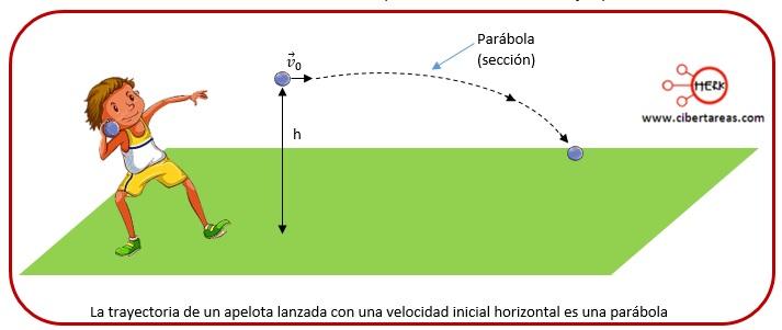 Tiro horizontal – Física 1 1