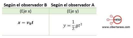 Tiro horizontal – Física 1 4